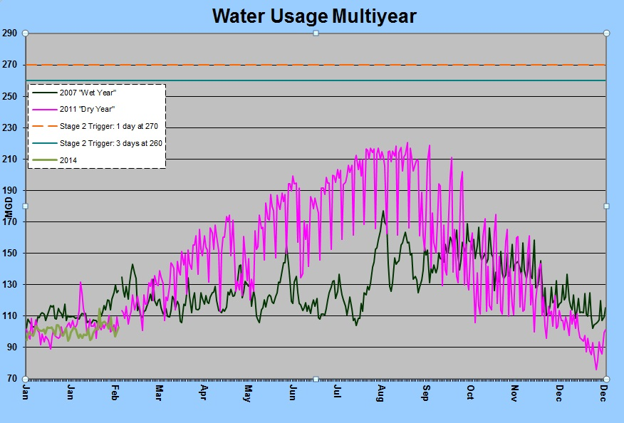 water usage multiyear