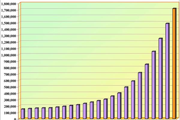 austin growth graph