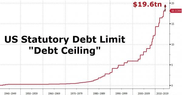 statutory debt graph
