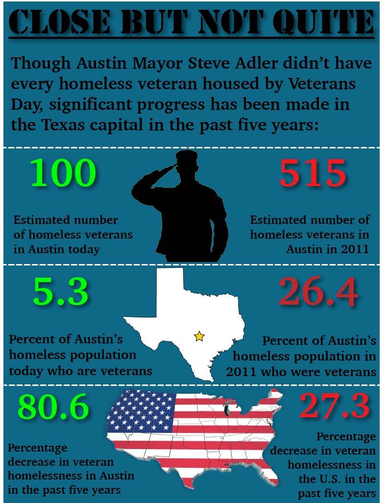 Veteran Homelessness Infog-2