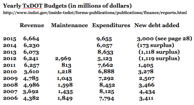 Roger TxDOT Budget graphic