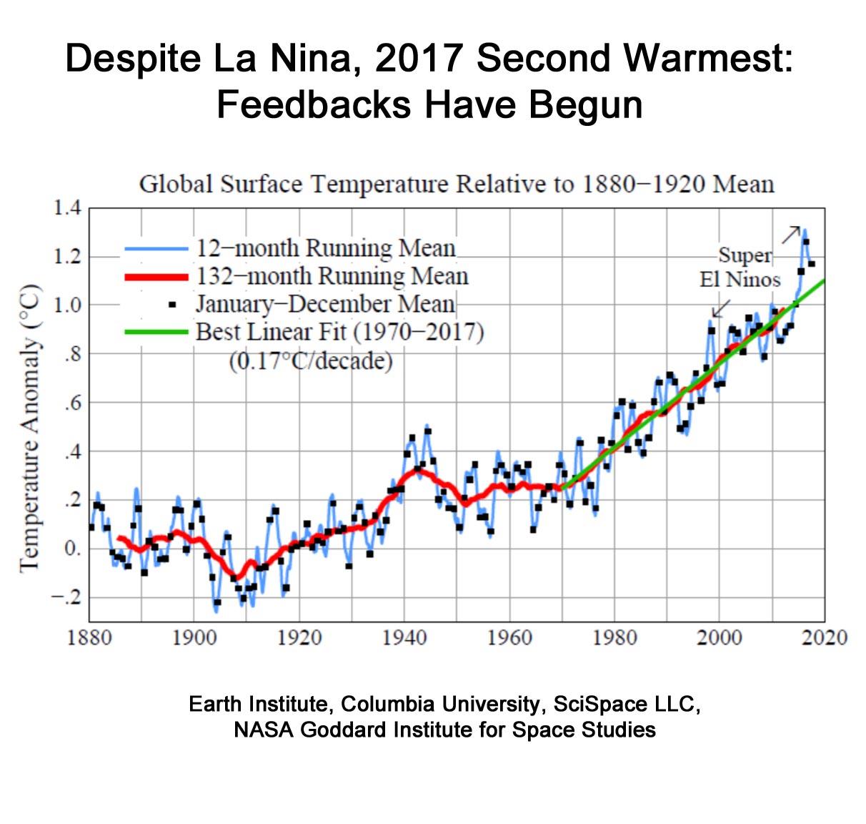 bruce melton : feedbacks kick in: 2017 is second warmest without